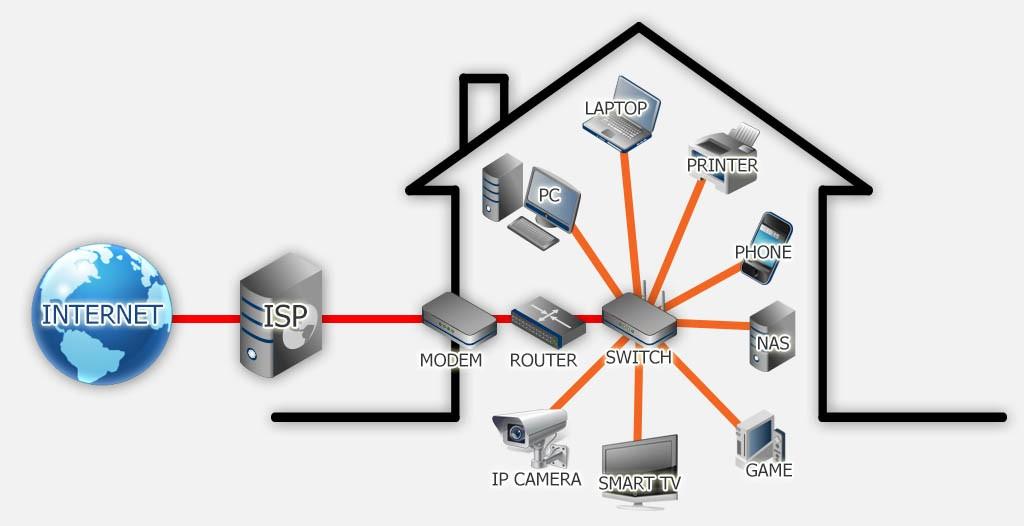 een home network