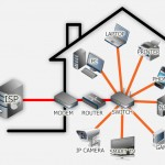 een home network